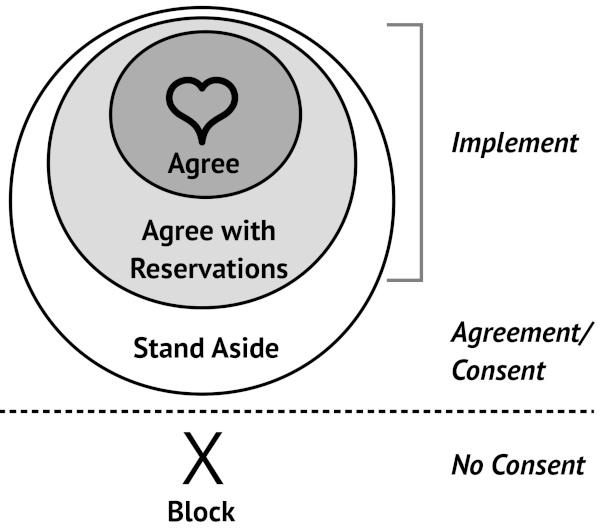 Agree, agree with reservations and Stand aside in concentric circles, with block off to one side.
