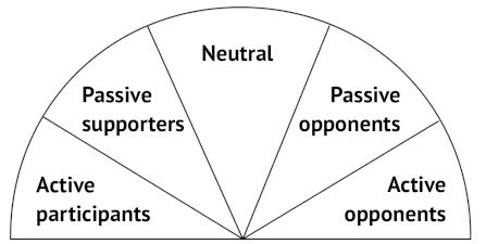 A graphic showing the Spectrum of Allies, from Active Participants, to Passive Supporters, Neutral, Passive Opponents and Active Opponents.